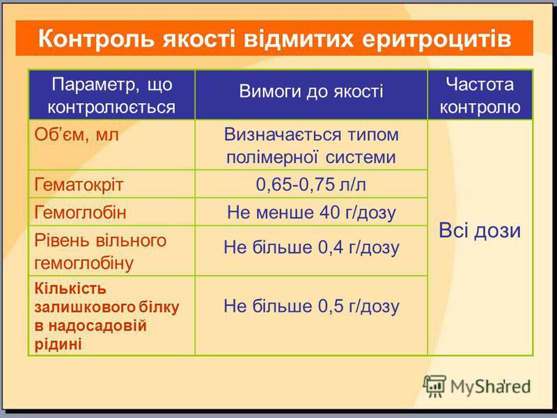 Контроль якості відмитих еритроцитів Параметр, що контролюється Вимоги до якості Частота контролю Обєм, млВизначається типом полімерної системи Всі дози Гематокріт0,65-0,75 л/л ГемоглобінНе менше 40 г/дозу Рівень вільного гемоглобіну Не більше 0,4 г/