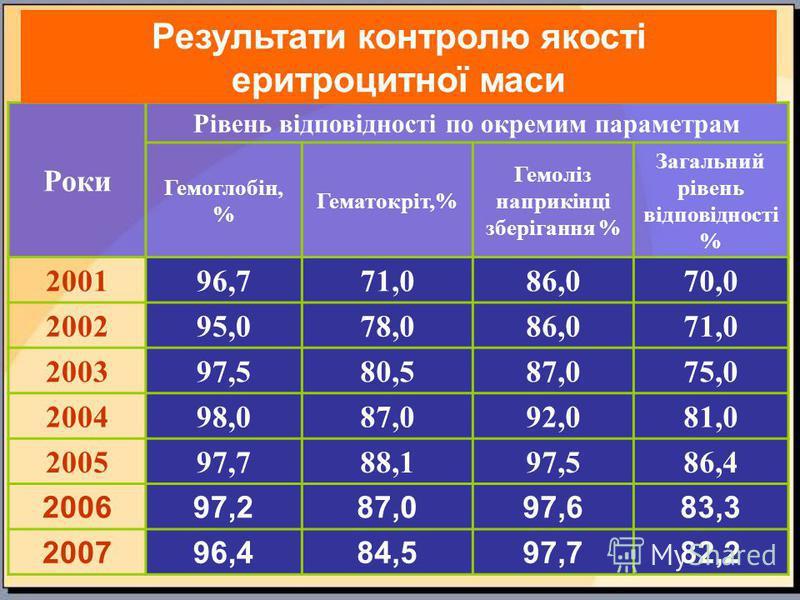 Роки Рівень відповідності по окремим параметрам Гемоглобін, % Гематокріт,% Гемоліз наприкінці зберігання % Загальний рівень відповідності % 200196,771,086,070,0 200295,078,086,071,0 200397,580,587,075,0 200498,087,092,081,0 200597,788,197,586,4 20069
