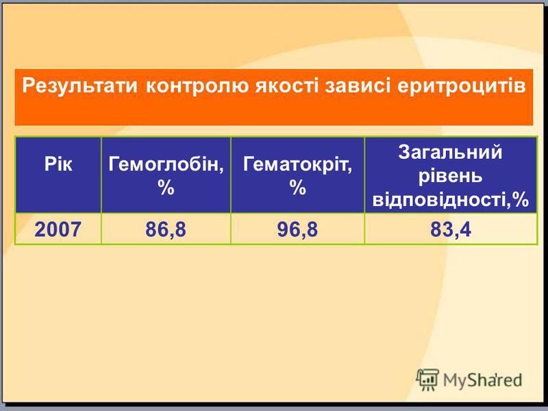 Результати контролю якості зависі еритроцитів РікГемоглобін, % Гематокріт, % Загальний рівень відповідності,% 200786,896,883,4