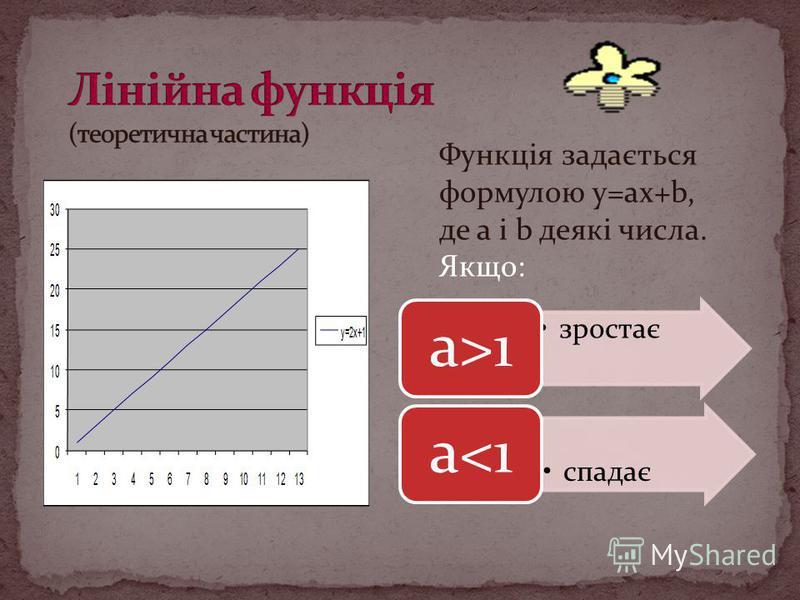 Функція задається формулою y=ax+b, де a і b деякі числа. Якщо: зростає а>1 спадає a<1