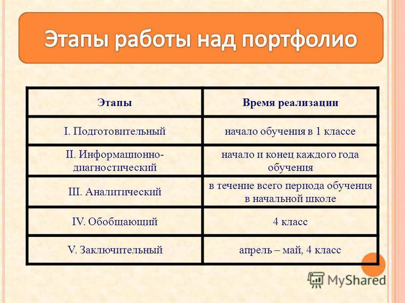 Этапы Время реализации I. Подготовительныйначало обучения в 1 классе II. Информационно- диагностический начало и конец каждого года обучения III. Аналитический в течение всего периода обучения в начальной школе IV. Обобщающий 4 класс V. Заключительны