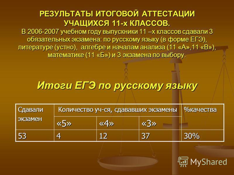 РЕЗУЛЬТАТЫ ИТОГОВОЙ АТТЕСТАЦИИ УЧАЩИХСЯ 11-х КЛАССОВ. В 2006-2007 учебном году выпускники 11 –х классов сдавали 3 обязательных экзамена: по русскому языку (в форме ЕГЭ), литературе (устно), алгебре и началам анализа (11 «А»,11 «В»), математике (11 «Б