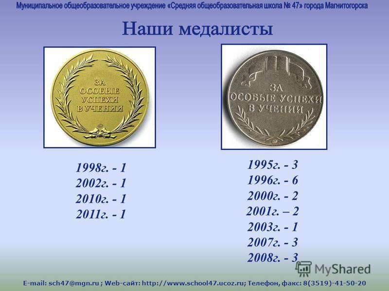 1998 г. - 1 2002 г. - 1 2010 г. - 1 2011 г. - 1 1995 г. - 3 1996 г. - 6 2000 г. - 2 2001 г. – 2 2003 г. - 1 2007 г. - 3 2008 г. - 3