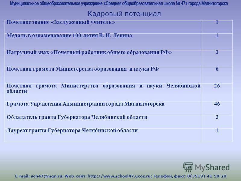 E-mail: sch47@mgn.ru; Web-сайт: http://www.school47.ucoz.ru; Телефон, факс: 8(3519)-41-50-20 Кадровый потенциал Почетное звание «Заслуженный учитель»1 Медаль в ознаменование 100-летия В. И. Ленина 1 Нагрудный знак «Почетный работник общего образовани