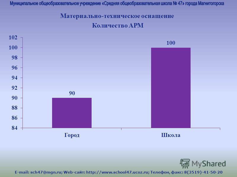 E-mail: sch47@mgn.ru; Web-сайт: http://www.school47.ucoz.ru; Телефон, факс: 8(3519)-41-50-20 Материально-техническое оснащение Количество АРМ