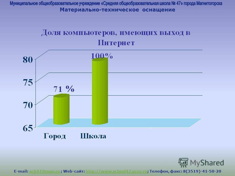 E-mail: sch47@mgn.ru ; Web-сайт: http://www.school47.ucoz.ru; Телефон, факс: 8(3519)-41-50-20sch47@mgn.ruhttp://www.school47.ucoz.ru Материально-техническое оснащение