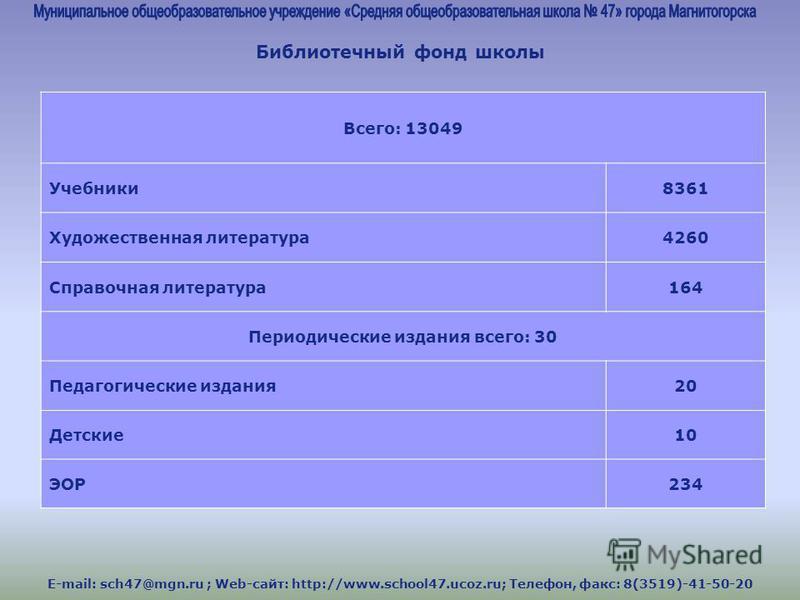 E-mail: sch47@mgn.ru ; Web-сайт: http://www.school47.ucoz.ru; Телефон, факс: 8(3519)-41-50-20 Библиотечный фонд школы Всего: 13049 Учебники 8361 Художественная литература 4260 Справочная литература 164 Периодические издания всего: 30 Педагогические и
