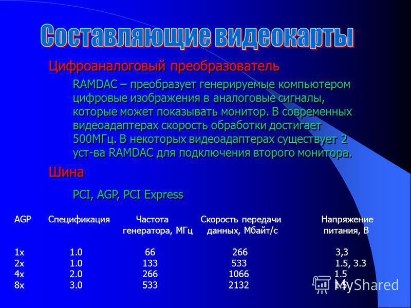 Цифроаналоговый преобразователь RAMDAC – преобразует генерируемые компьютером цифровые изображения в аналоговые сигналы, которые может показывать монитор. В современных видеоадаптерах скорость обработки достигает 500МГц. В некоторых видеоадаптерах су
