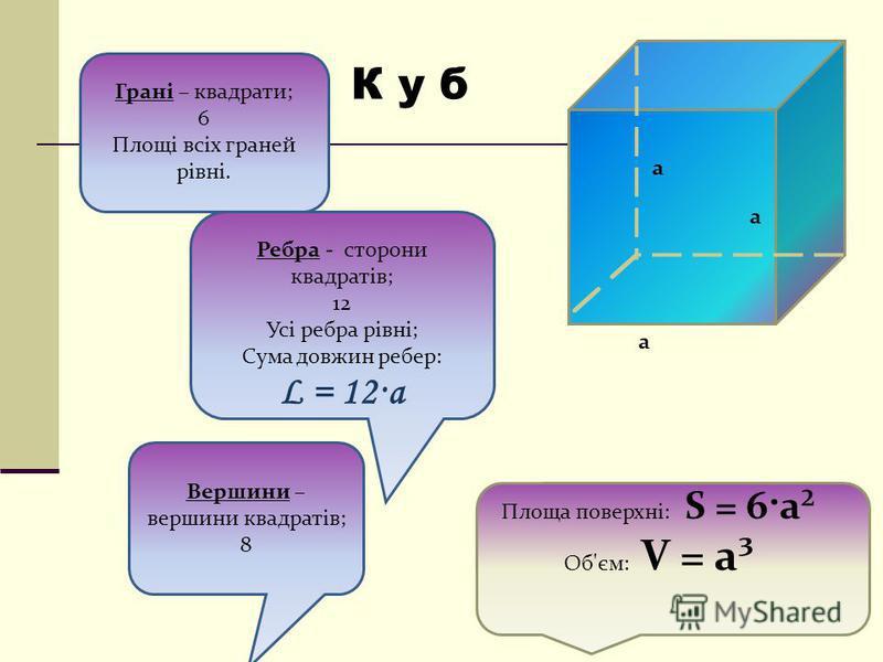 Вершини – вершини квадратів; 8 Грані – квадрати; 6 Площі всіх граней рівні. Ребра - сторони квадратів; 12 Усі ребра рівні; Сума довжин ребер: L = 12·a Площа поверхні: S = 6·a² Об'єм: V = a³ a a a К у б