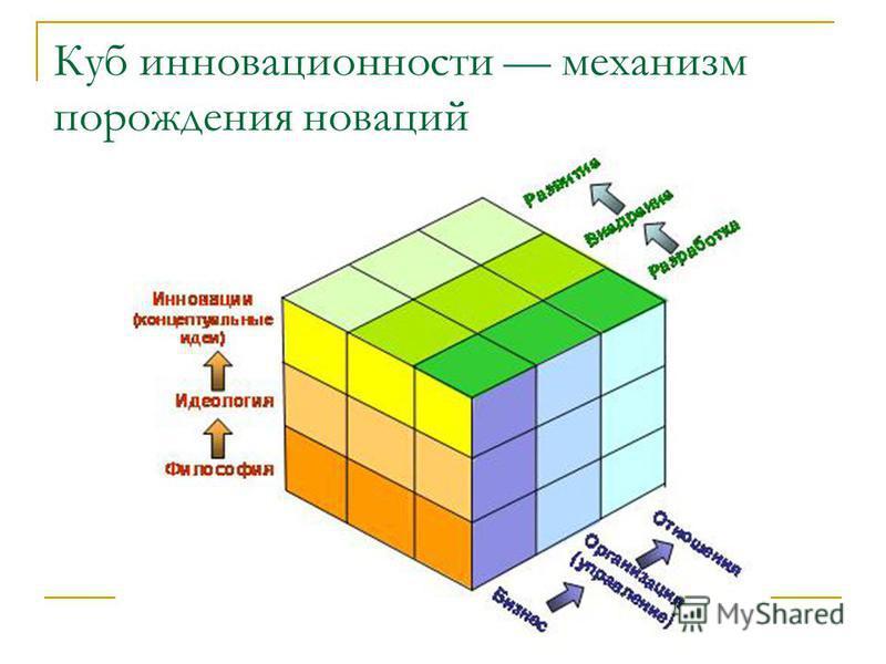 Куб инновационности механизм порождения новаций