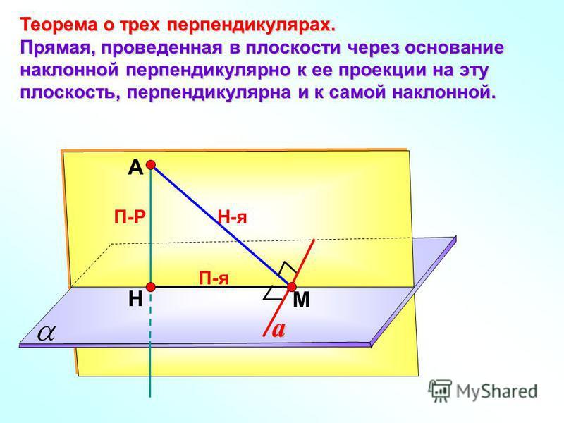 А Н П-Р М Теорема о трех перпендикулярах. Прямая, проведенная в плоскости через основание наклонной перпендикулярно к ее проекции на эту плоскость, перпендикулярна и к самой наклонной. Н-я П-я a