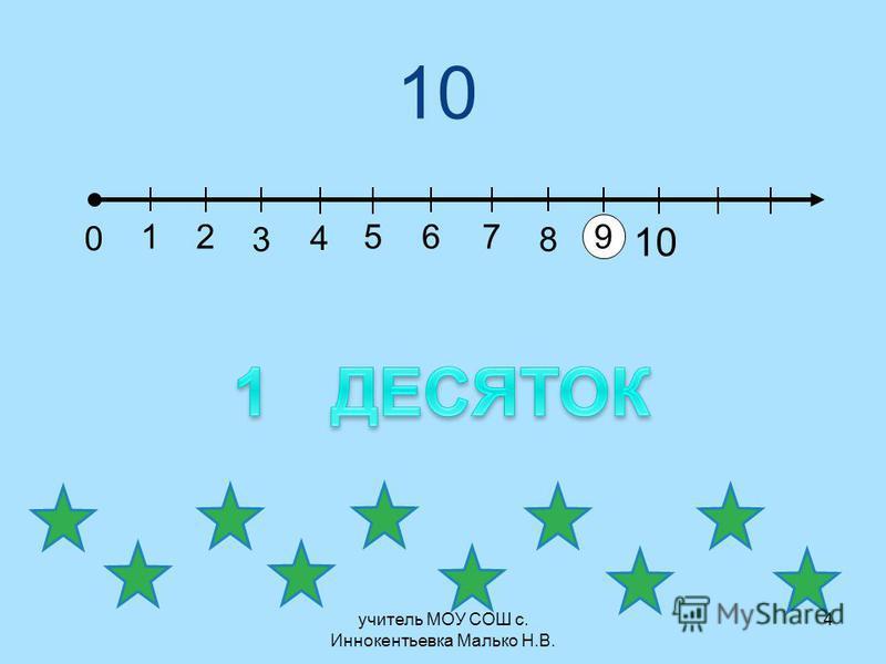 учитель МОУ СОШ с. Иннокентьевка Малько Н.В. 10 0 12 3 6 9 4 57 8 4