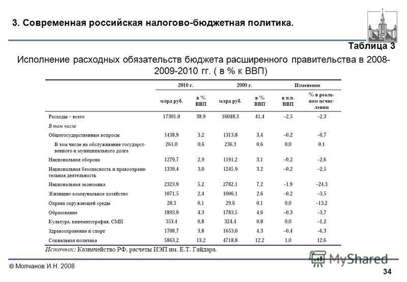 34 Молчанов И.Н. 2008 3. Современная российская налогово-бюджетная политика. Таблица 3 Исполнение расходных обязательств бюджета расширенного правительства в 2008- 2009-2010 гг. ( в % к ВВП)