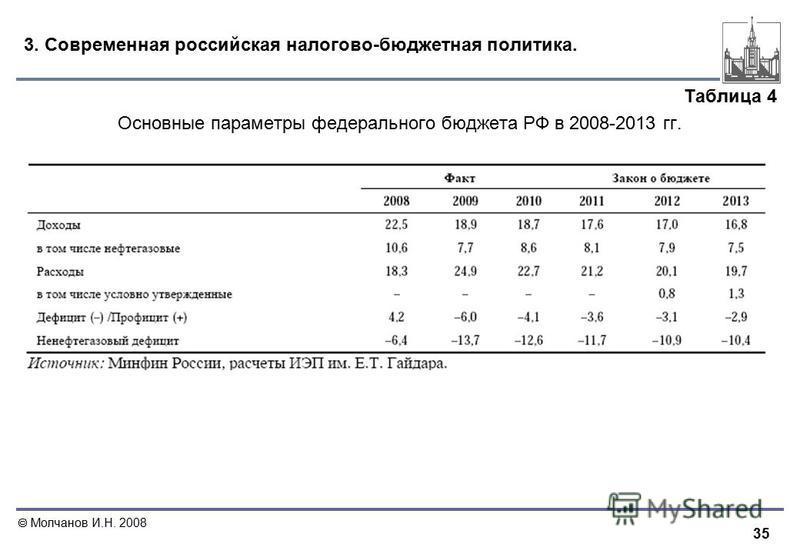 35 Молчанов И.Н. 2008 3. Современная российская налогово-бюджетная политика. Таблица 4 Основные параметры федерального бюджета РФ в 2008-2013 гг.