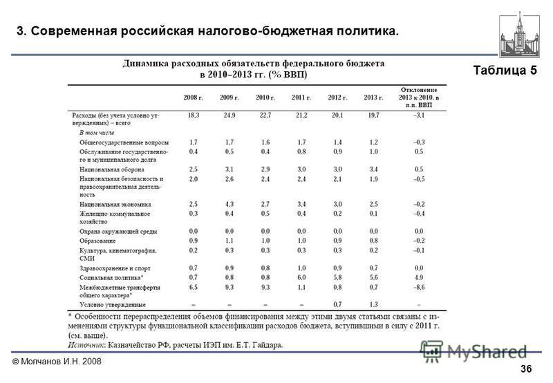 36 Молчанов И.Н. 2008 3. Современная российская налогово-бюджетная политика. Таблица 5