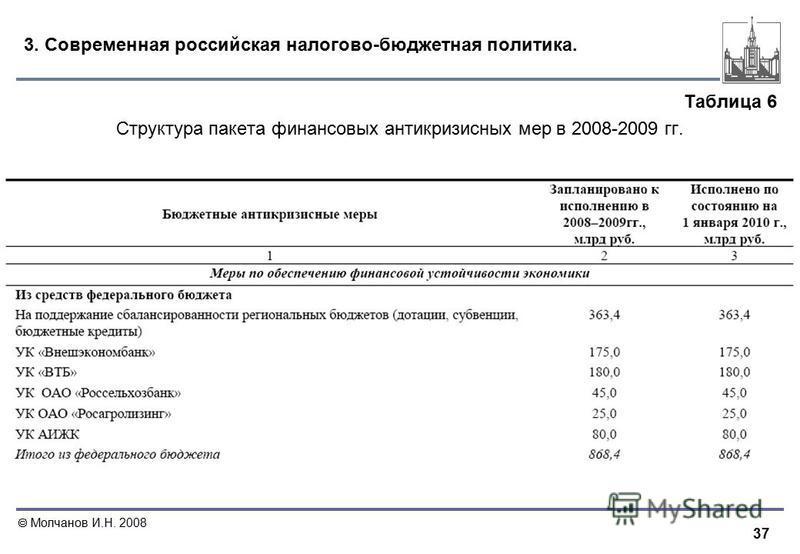 37 Молчанов И.Н. 2008 3. Современная российская налогово-бюджетная политика. Таблица 6 Структура пакета финансовых антикризисных мер в 2008-2009 гг.