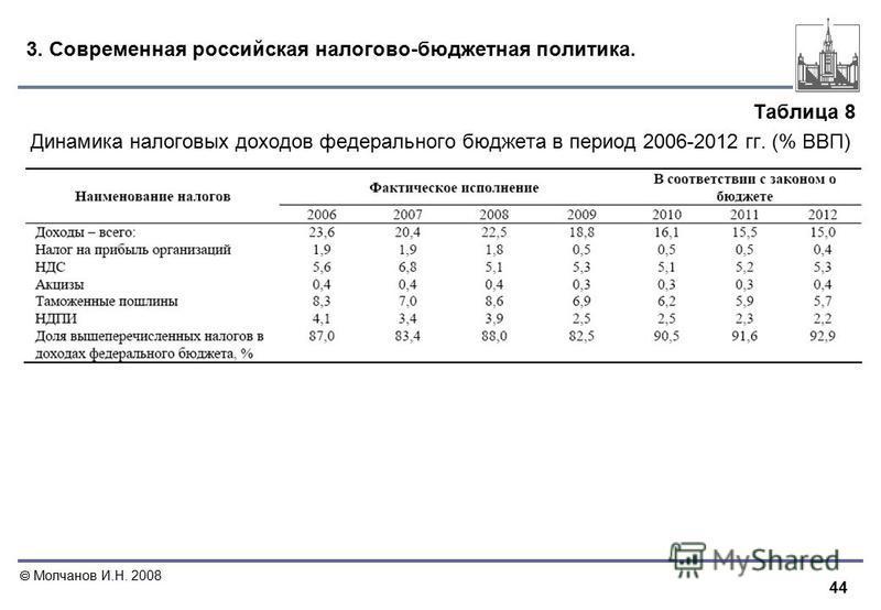 44 Молчанов И.Н. 2008 3. Современная российская налогово-бюджетная политика. Таблица 8 Динамика налоговых доходов федерального бюджета в период 2006-2012 гг. (% ВВП)