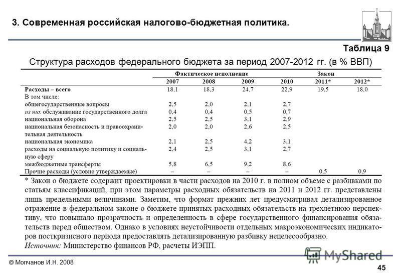 45 Молчанов И.Н. 2008 3. Современная российская налогово-бюджетная политика. Таблица 9 Структура расходов федерального бюджета за период 2007-2012 гг. (в % ВВП)