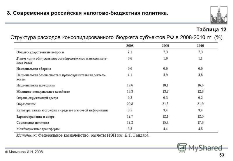 53 Молчанов И.Н. 2008 3. Современная российская налогово-бюджетная политика. Таблица 12 Структура расходов консолидированного бюджета субъектов РФ в 2008-2010 гг. (%)