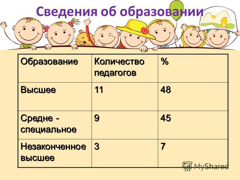 Сведения об образовании Образование Количество педагогов % Высшее 1148 Средне - специальное 945 Незаконченное высшее 37