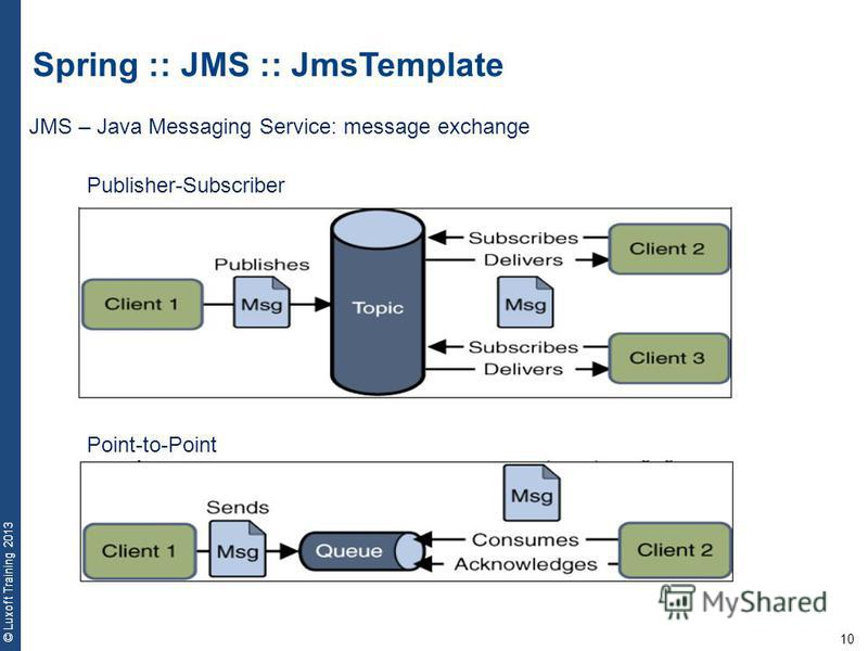 10 © Luxoft Training 2013 Spring :: JMS :: JmsTemplate JMS – Java Messaging Service: message exchange Publisher-Subscriber Point-to-Point