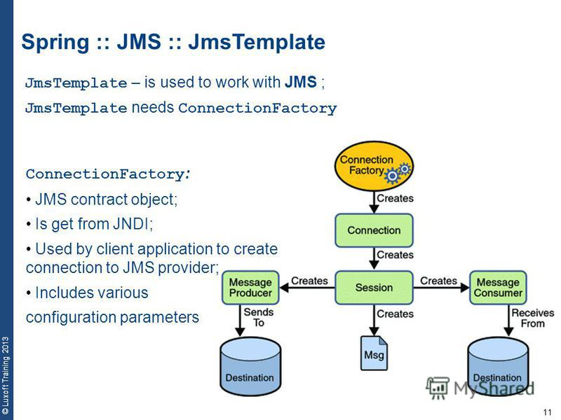 11 © Luxoft Training 2013 Spring :: JMS :: JmsTemplate JmsTemplate – is used to work with JMS ; JmsTemplate needs ConnectionFactory ConnectionFactory : JMS contract object; Is get from JNDI; Used by client application to create connection to JMS prov