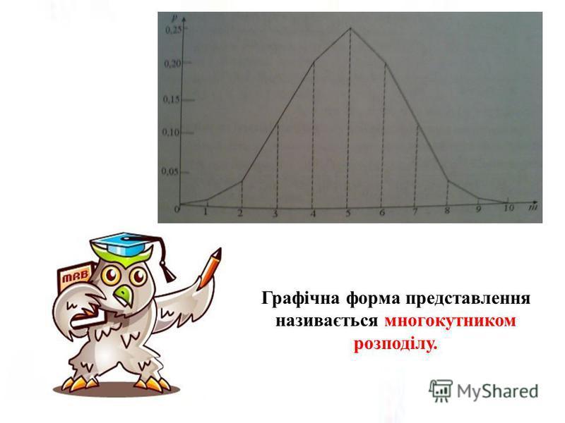 Графічна форма представлення називається многокутником розподілу.