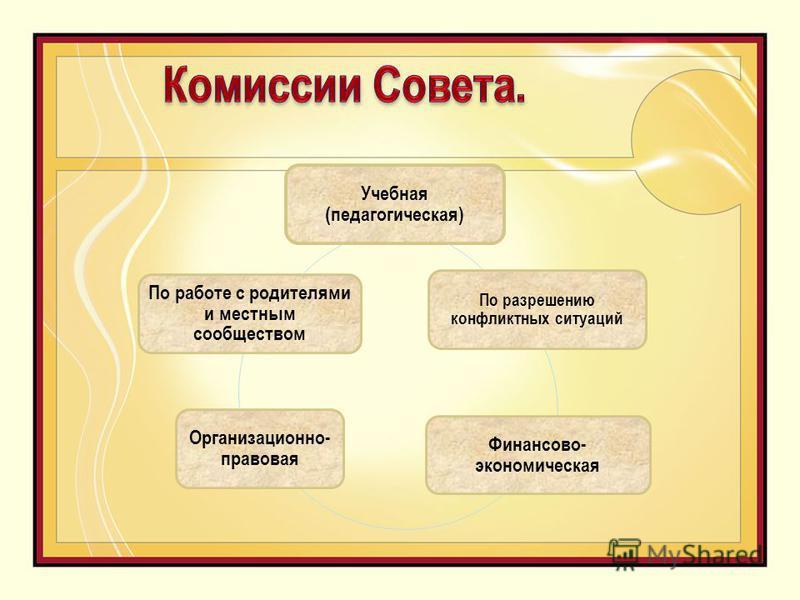 Учебная (педагогическая) По разрешению конфликтных ситуаций Финансово- экономическая Организационно- правовая По работе с родителями и местным сообществом