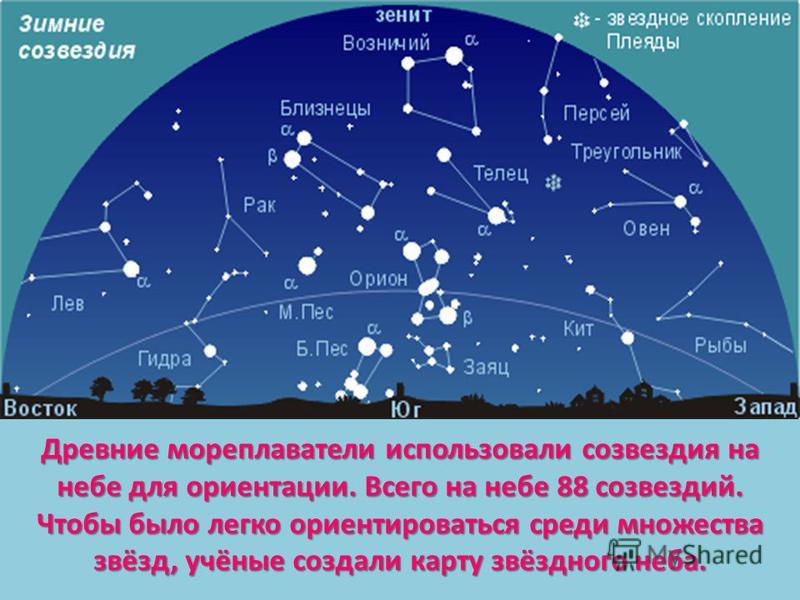 Древние мореплаватели использовали созвездия на небе для ориентации. Всего на небе 88 созвездий. Чтобы было легко ориентироваться среди множества звёзд, учёные создали карту звёздного неба.