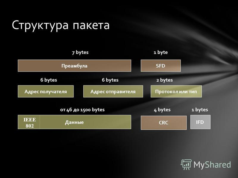 Структура пакета ПреамбулаSFD Данные CRC 7 bytes1 byte от 46 до 1500 bytes4 bytes IFD 1 bytes Адрес получателя Адрес отправителя Протокол или тип 6 bytes 2 bytes IEEE 802
