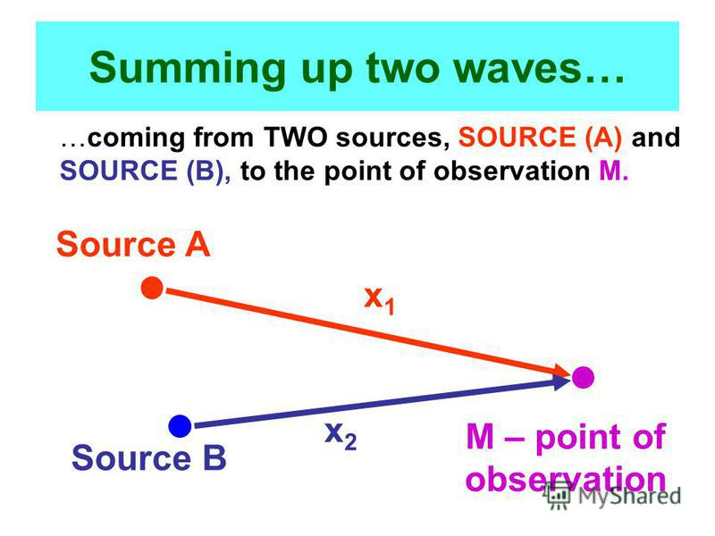 Summing up two waves… …coming from TWO sources, SOURCE (A) and SOURCE (B), to the point of observation M. Source B Source A M – point of observation x1x1 x2x2