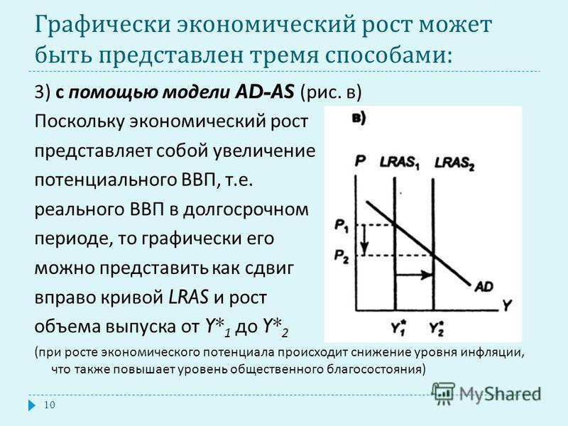 Графически экономический рост может быть представлен тремя способами : 3) с помощью модели AD-AS ( рис. в ) Поскольку экономический рост представляет собой увеличение потенциального ВВП, т. е. реального ВВП в долгосрочном периоде, то графически его м