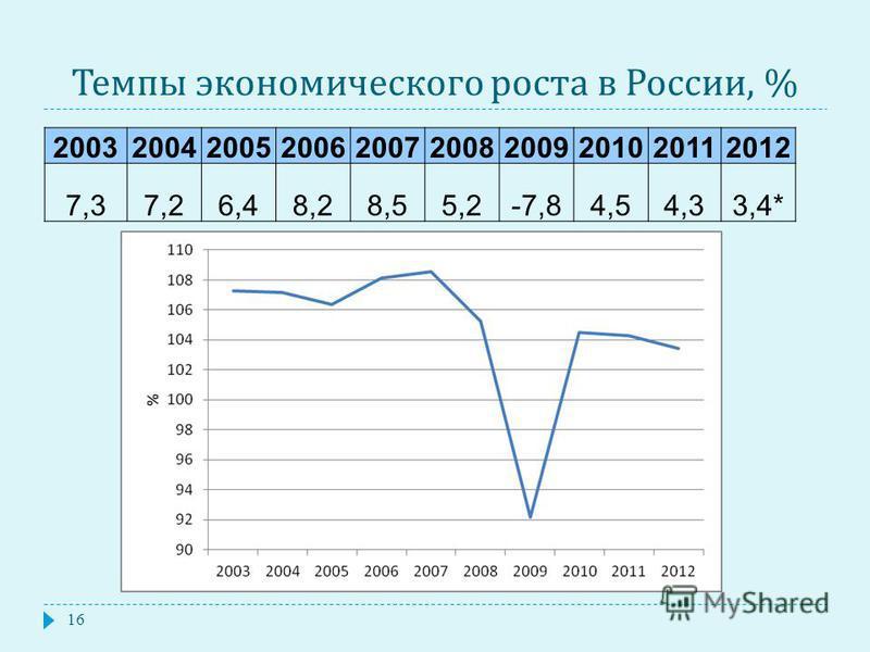 Темпы экономического роста в России, % 2003200420052006200720082009201020112012 7,37,26,48,28,55,2-7,84,54,33,4* 16