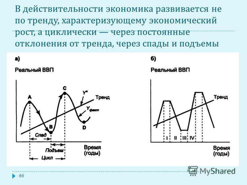 В действительности экономика развивается не по тренду, характеризующему экономический рост, а циклически через постоянные отклонения от тренда, через спады и подъемы 66