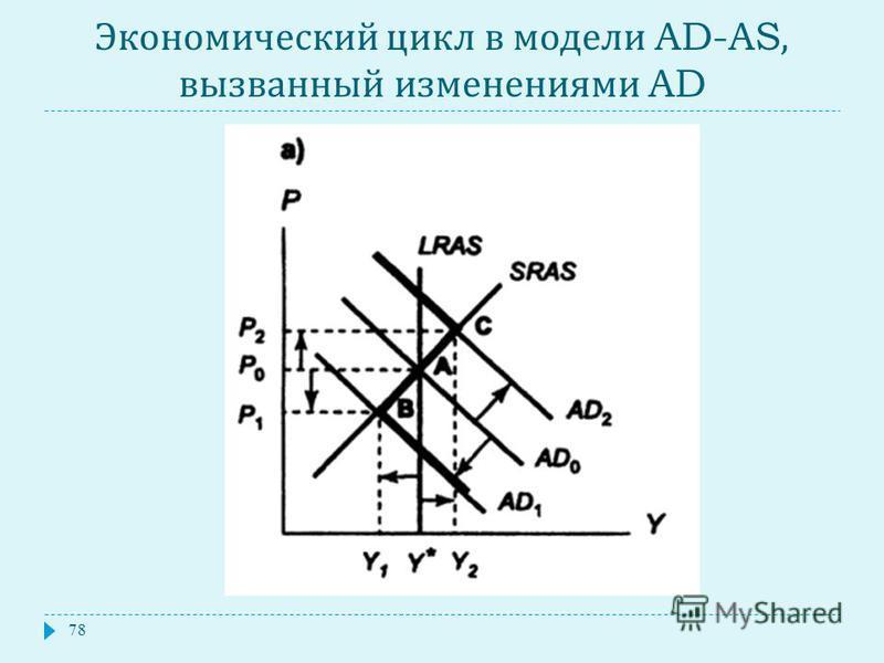 Экономический цикл в модели AD-AS, вызванный изменениями AD 78