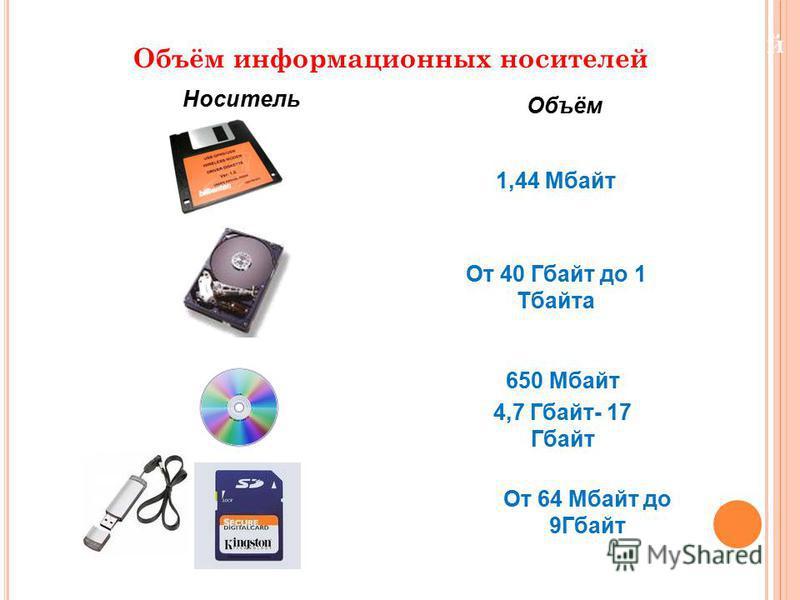 Объём информационных носителей Носитель Объём 1,44 Мбайт От 40 Гбайт до 1 Тбайта 650 Мбайт 4,7 Гбайт- 17 Гбайт От 64 Мбайт до 9Гбайт