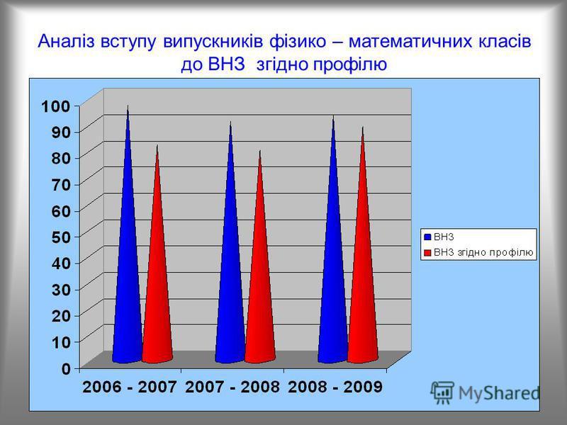 Аналіз вступу випускників фізико – математичних класів до ВНЗ згідно профілю
