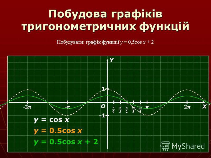 Побудова графіків тригонометричних функцій Побудувати: графік функції y = 0,5cos x + 2 π 2π2π -π-π-2π О Х Y π6π6 π3π3 π2π2 2π32π3 5π65π6 1 y = cos x y = 0.5cos x y = 0.5cos x + 2