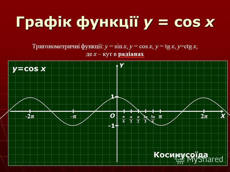 Графік функції y = cos x Тригонометричні функції: y = sin x, y = cos x, y = tg x, y=ctg x, де х – кут в радіанах π 2π2π -π-π-2π О Х Y π6π6 π3π3 π2π2 2π32π3 5π65π6 1 y=cos x Косинусоїда