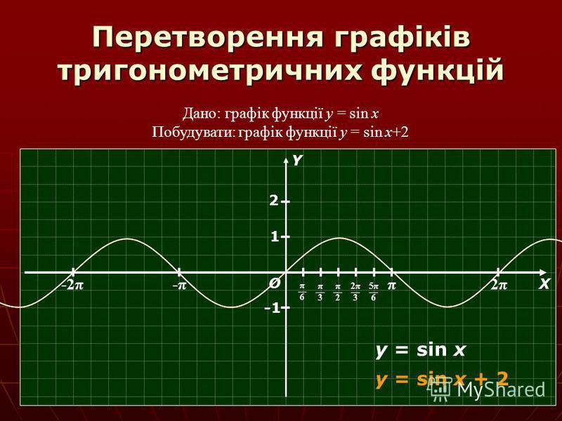 Перетворення графіків тригонометричних функцій Дано: графік функції y = sin x Побудувати: графік функції y = sin x+2 π 2π2π -π-π-2π О Х Y π6π6 π3π3 π2π2 2π32π3 5π65π6 1 y = sin x y = sin x + 2 2