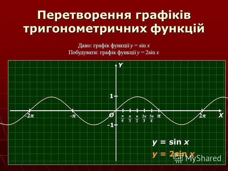 Перетворення графіків тригонометричних функцій Дано: графік функції y = sin x Побудувати: графік функції y = 2sin x π 2π2π -π-π-2π О Х Y π6π6 π3π3 π2π2 2π32π3 5π65π6 1 y = sin x y = 2sin x