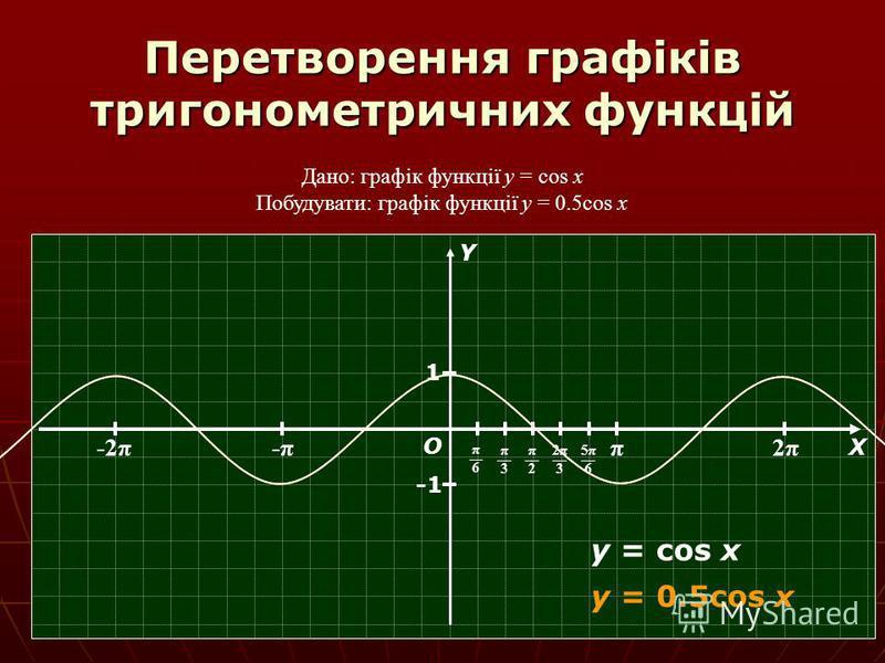 Перетворення графіків тригонометричних функцій Дано: графік функції y = cos x Побудувати: графік функції y = 0.5cos x π 2π2π -π-π-2π О Х Y π6π6 π3π3 π2π2 2π32π3 5π65π6 1 y = cos x y = 0.5cos x