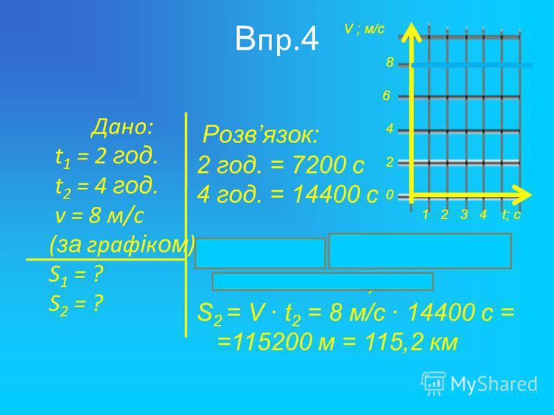 В пр. 4 Дано: t 1 = 2 г од. t 2 = 4 г од. v = 8 м/с ( за граф і к ом ) S 1 = ? S 2 = ? Р озвязок: 2 год. = 7200 с 4 год. = 14400 с S 1 = V t 1 = 8 м/с 7200 с = =57600 м = 57,6 км S 2 = V t 2 = 8 м/с 14400 с = =115200 м = 115,2 км V ; м/с 8 6 4 2 0 1