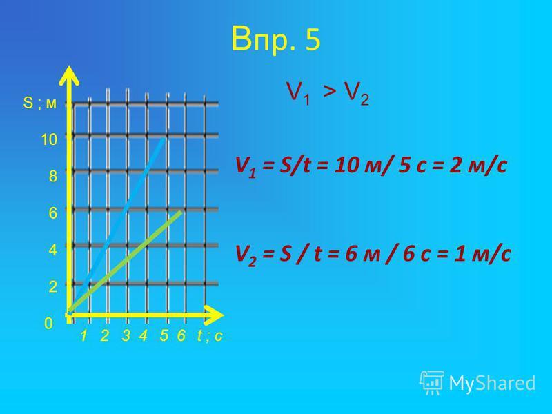 В пр. 5 S ; м 10 8 6 4 2 0 1 2 3 4 5 6 t ; с V 1 = S/t = 10 м/ 5 с = 2 м/с V 2 = S / t = 6 м / 6 с = 1 м/с V 1 > V 2