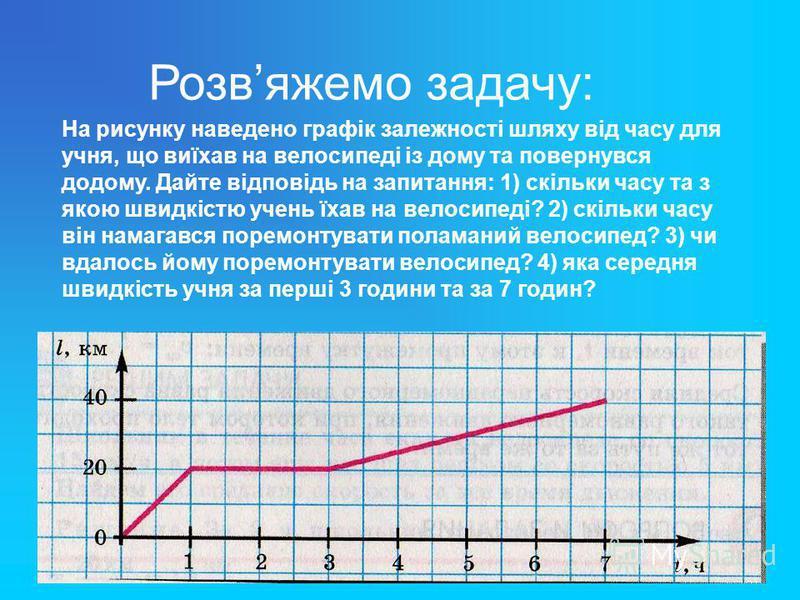 Розвяжемо задачу: На рисунку наведено графік залежності шляху від часу для учня, що виїхав на велосипеді із дому та повернувся додому. Дайте відповідь на запитання: 1) скільки часу та з якою швидкістю учень їхав на велосипеді? 2) скільки часу він нам
