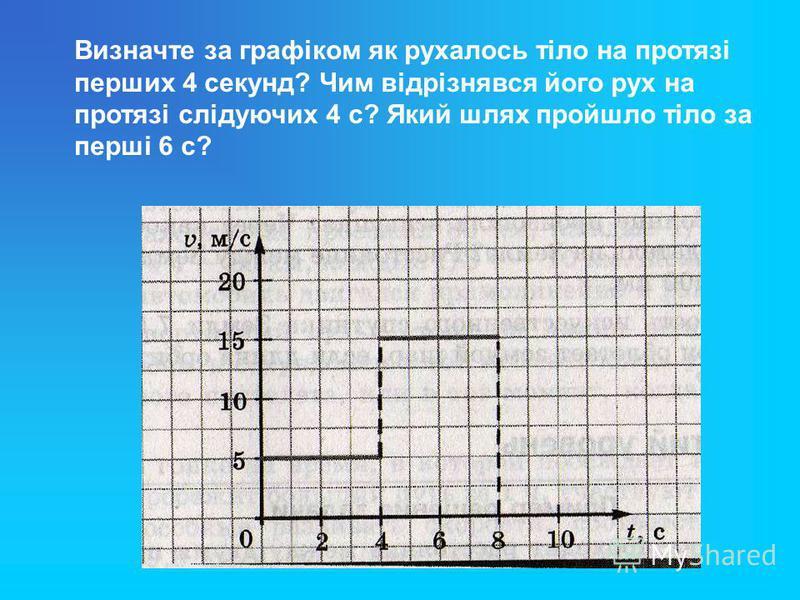 Визначте за графіком як рухалось тіло на протязі перших 4 секунд? Чим відрізнявся його рух на протязі слідуючих 4 с? Який шлях пройшло тіло за перші 6 с?