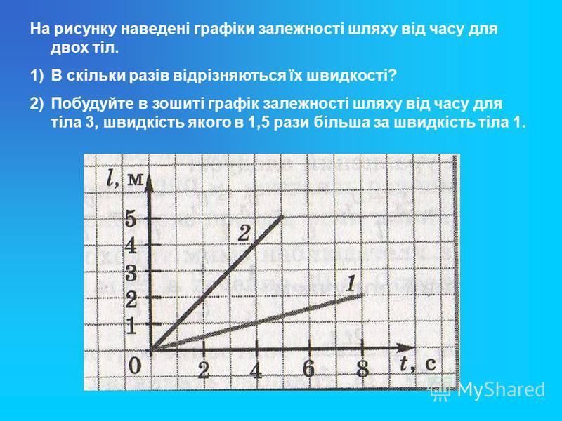 На рисунку наведені графіки залежності шляху від часу для двох тіл. 1)В скільки разів відрізняються їх швидкості? 2)Побудуйте в зошиті графік залежності шляху від часу для тіла 3, швидкість якого в 1,5 рази більша за швидкість тіла 1.