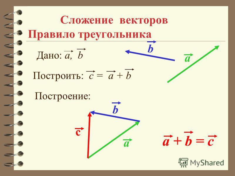 Сложение векторов Правило треугольника a a + b = c Дано: a, b Построить: c = a + b Построение: a b с b