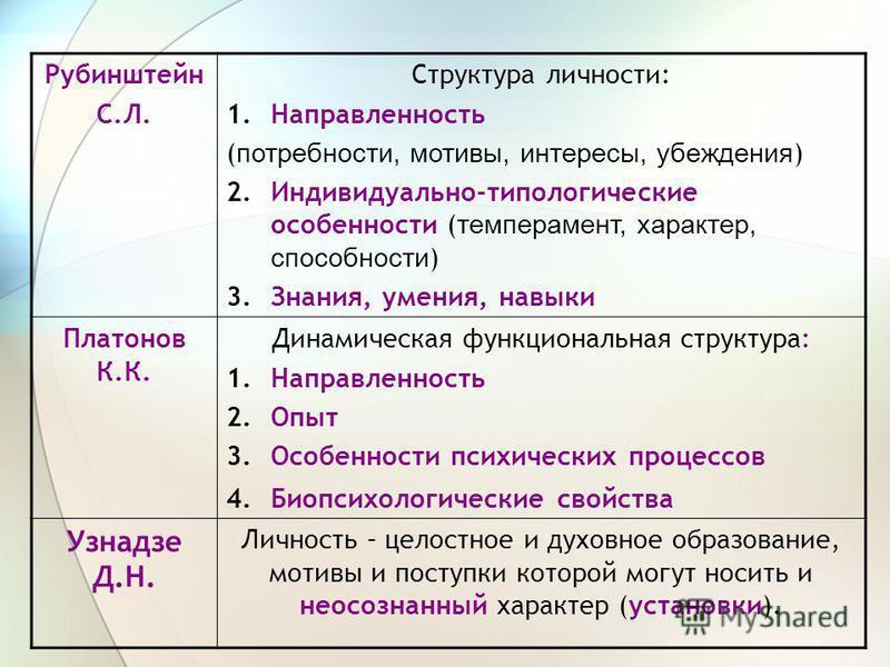 Рубинштейн С.Л. Структура личности: 1. Направленность ( потребности, мотивы, интересы, убеждения ) 2.Индивидуально-типологические особенности ( темперамент, характер, способности ) 3.Знания, умения, навыки Платонов К.К. Динамическая функциональная ст