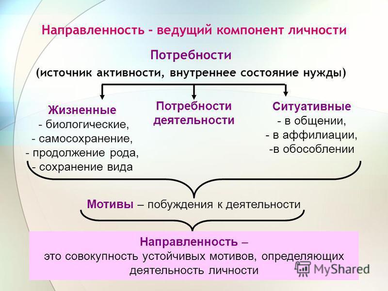 Направленность - ведущий компонент личности Потребности (источник активности, внутреннее состояние нужды) Жизненные - биологические, - самосохранение, - продолжение рода, - сохранение вида Ситуативные - в общении, - в аффилиации, -в обособлении Потре